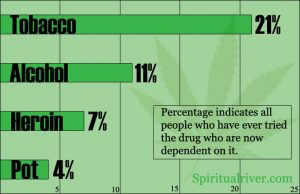 marijuana-addiction